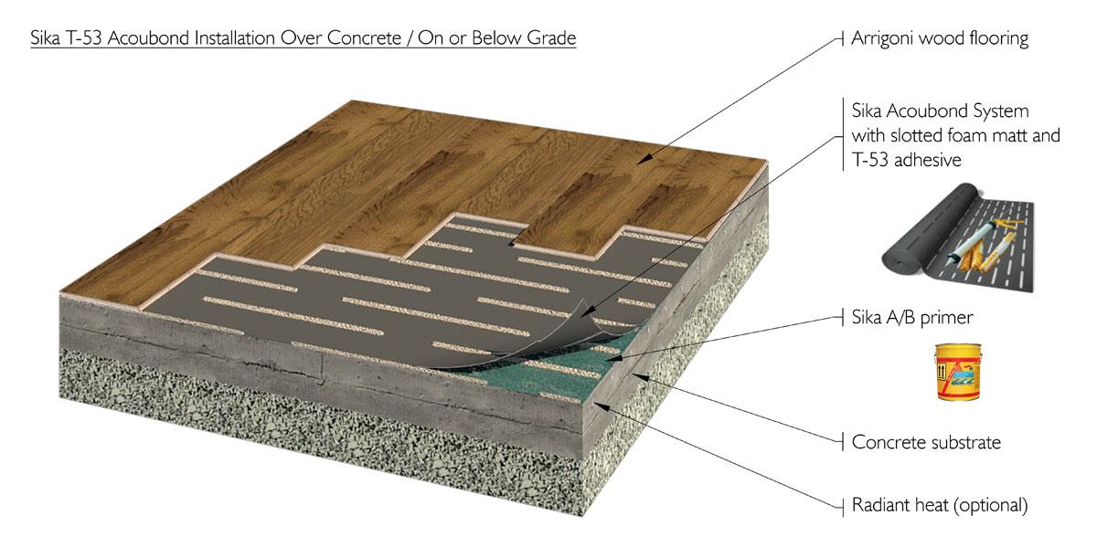Sika Wood Floor System Carpet Vidalondon